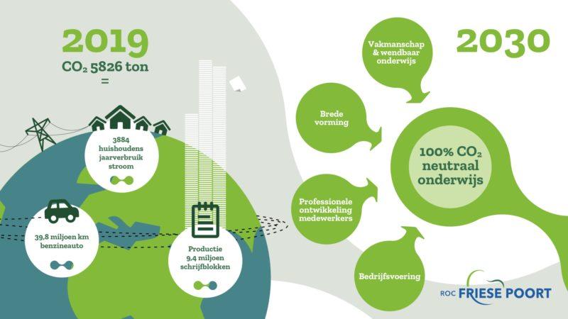 CO2-neutraal onderwijs ROC Friese Poort