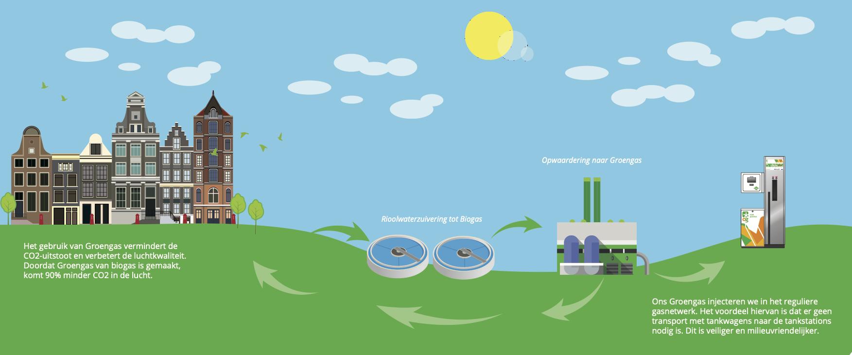 OrangeGas en DMT Environmental Technology werken aan biogasproject Amsterdam