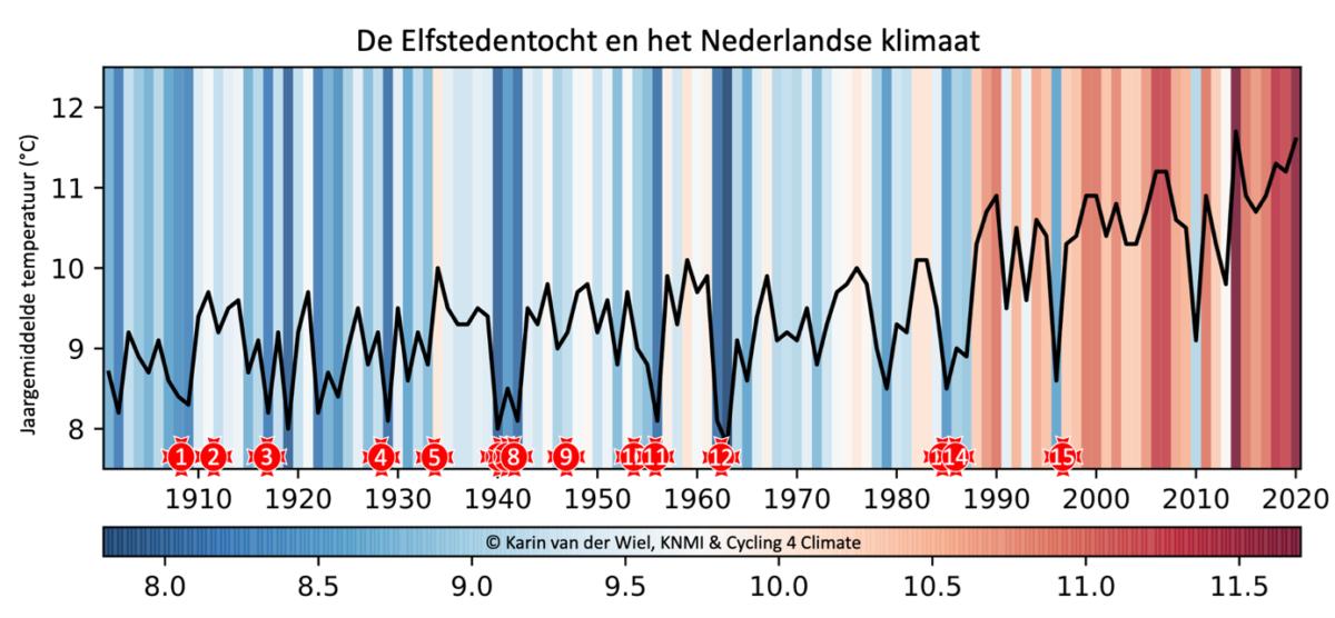 Winterfiets Elfstedentocht: 25 jaar na de laatste Elfstedentocht